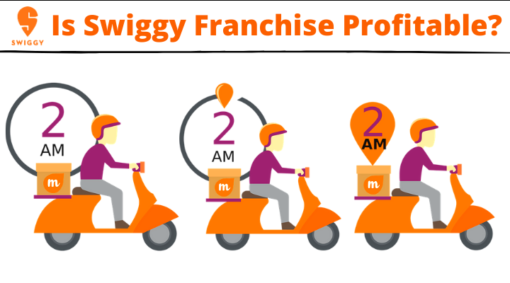 How to get swiggy franchise
